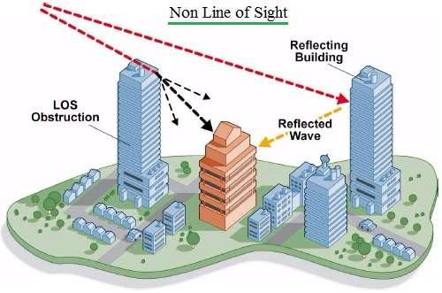 NLOS-Non Line of Sight