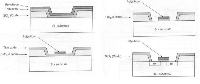 NMOS type MOSFET fabrication