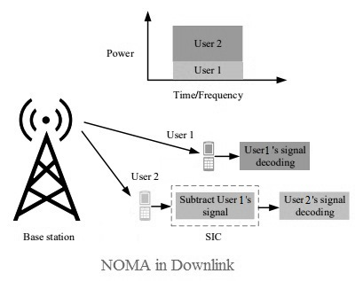 NOMA, Non-Orthogonal Multiple Access