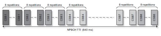 NPBCH CSBs Transmission