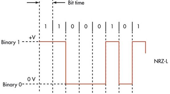 NRZ-L Coding