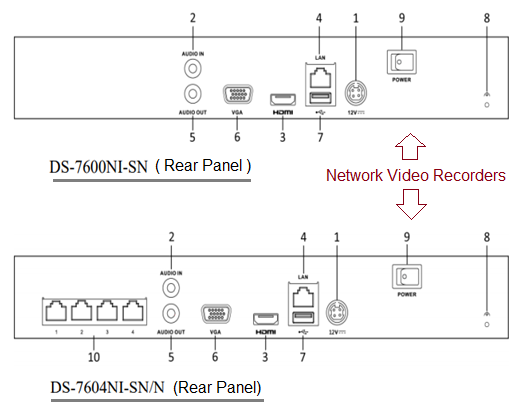 Network Video recorder for CCTV