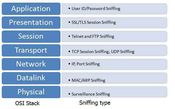 Network security-Sniffing at OSI layers