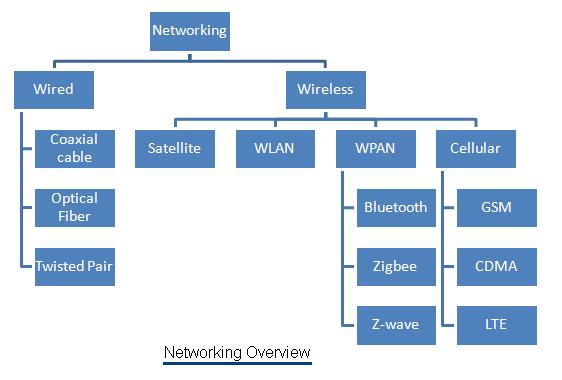 Networking Basics Part 1 - Networking Hardware