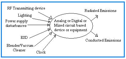 Noise Interference Sources