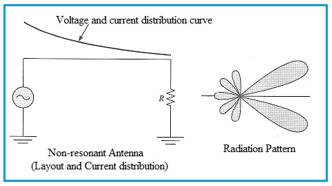 Non-resonant antenna and radiation pattern