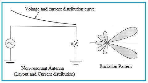Non-resonant antenna and radiation pattern