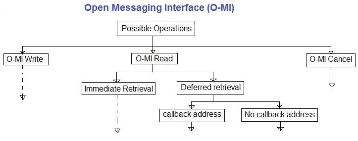 O-MI Open Messaging Interface