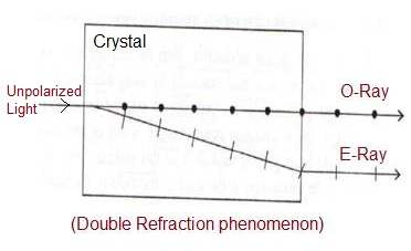 O-Ray vs E-Ray, difference between o-ray and e-ray