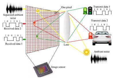 OCC-Optical Camera Communication