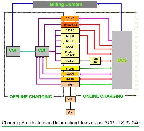 OCS and OFCS architecture