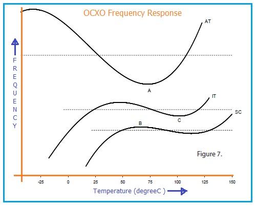 OCXO Frequency Response