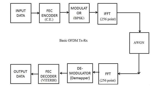 ofdm transmitter block diagram  zen diagram, wiring diagram