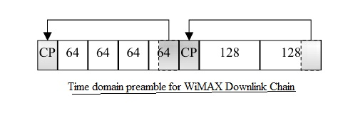OFDM preamble in time domain
