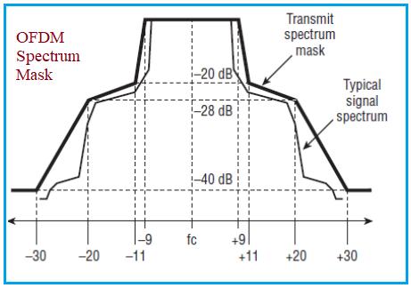 OFDM spectrum mask
