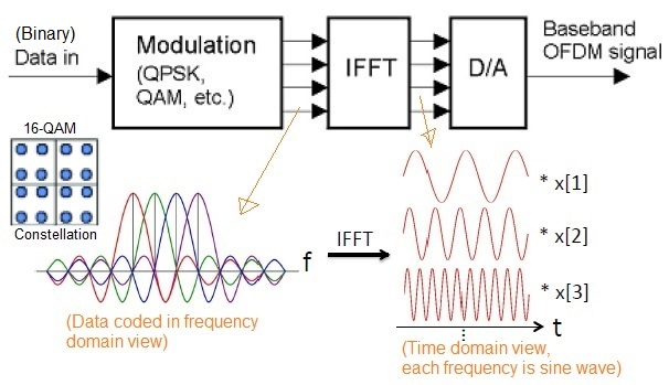OFDM transmitter with spectrum