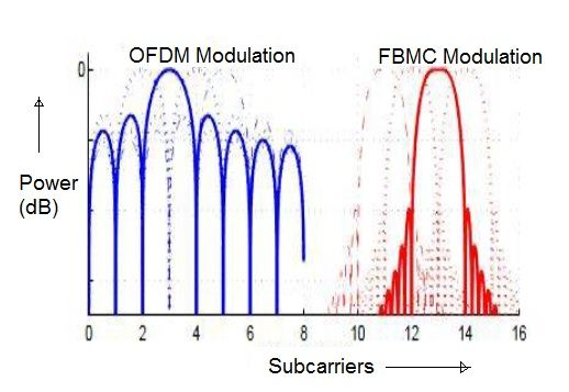 OFDM vs FBMC-Difference between OFDM and FBMC