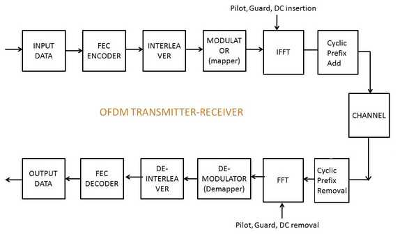 cyclic prefix additiona and removal in OFDM transmitter and receiver
