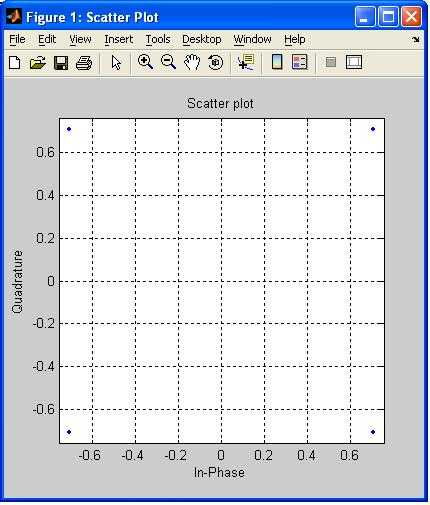OFDMA matlab output1 constellation
