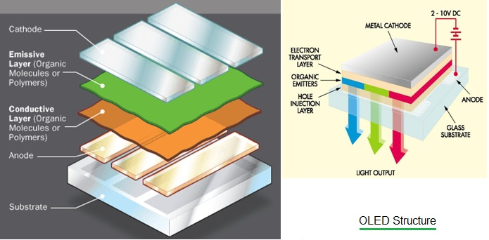 OLED Structure, How OLED Works