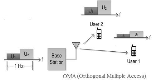 OMA, Orthogonal Multiple Access