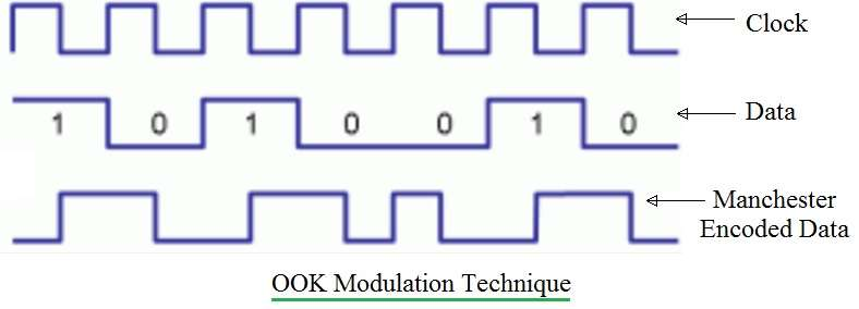 OOK modulation technique