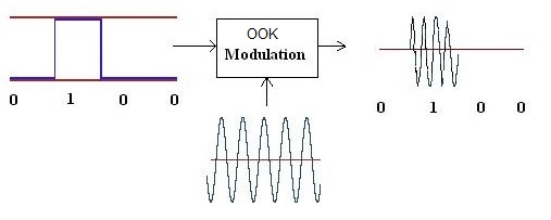 OOK modulation