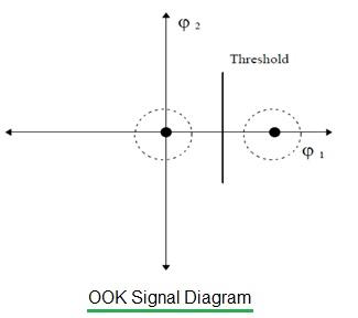 OOK signal diagram
