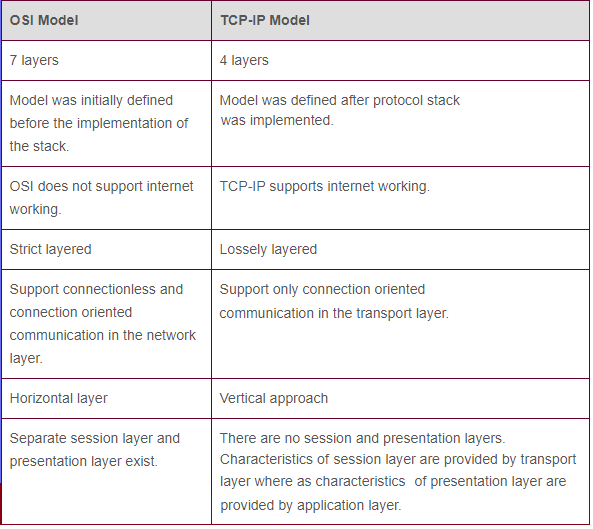 OSI layers vs TCP IP networking layers