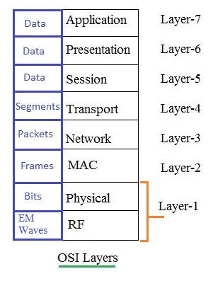 OSI layers including Layer 2 and Layer 3