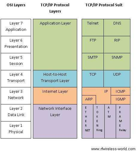 OSI and TCP IP model layers