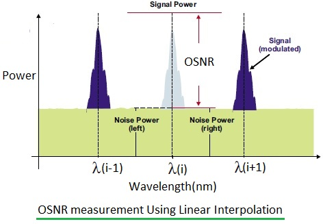 OSNR measurement