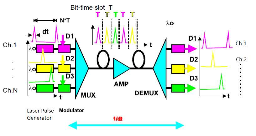 Optical frequency division multiplexing pdf files