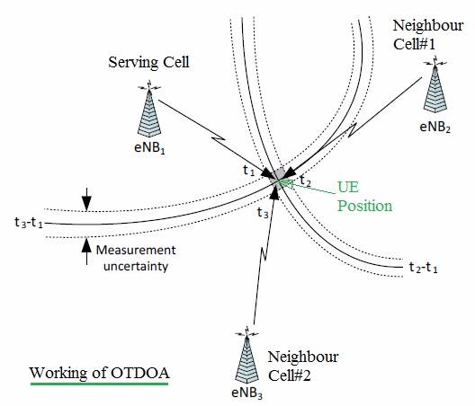 How OTDOA works