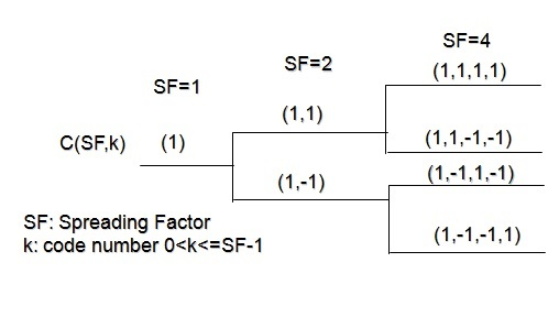 OVSF code