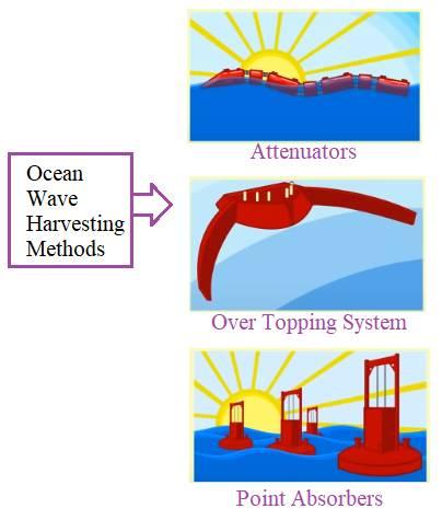 Ocean Wave Energy Harvesting Methods