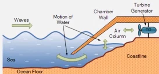 Ocean wave energy conversion system