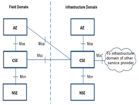 oneM2M architecture