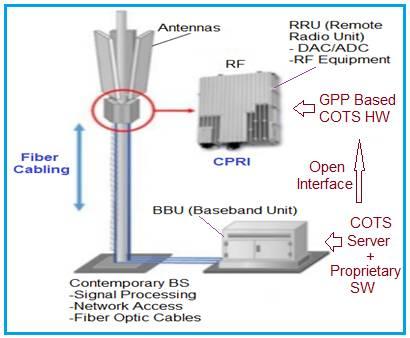 Open RAN System