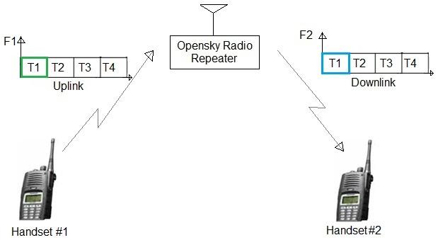 Opensky Radio System