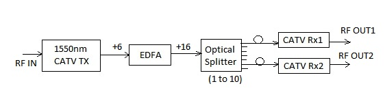 Optical Amplifier in CATV