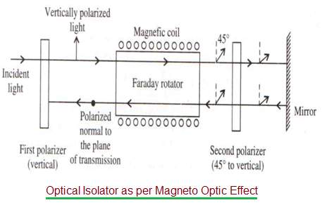 Optical Isolator as per Magneto Optic Effect