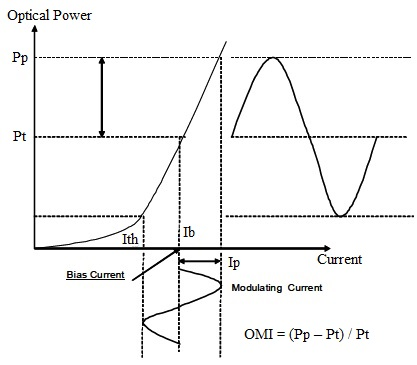 OMI, Optical Modulation Index