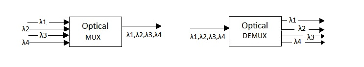 Optical multiplexer demultiplexer