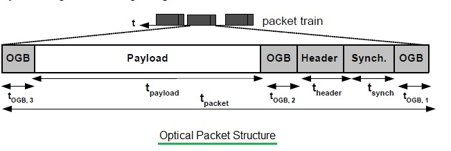 Optical Packet Structure
