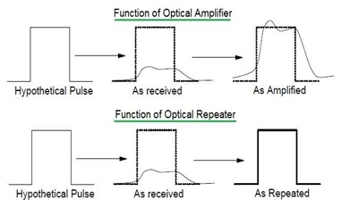 Optical Repeater vs Optical Amplifier
