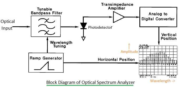 optical spectrum analyzer function | osa application note, Wiring block