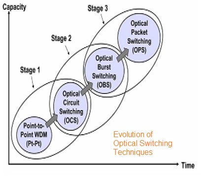 Optical Switching Techniques