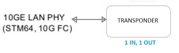 Optical Transponder