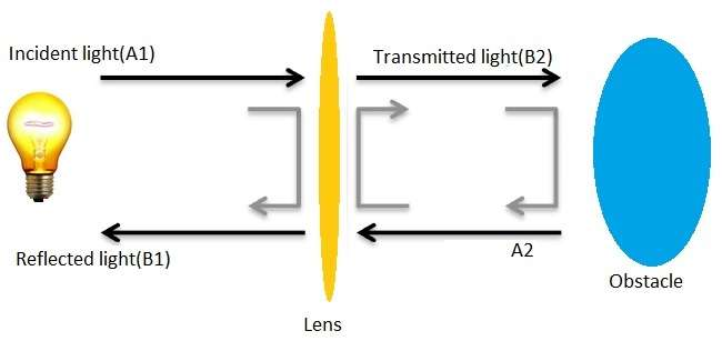Optical equivalent of VNA